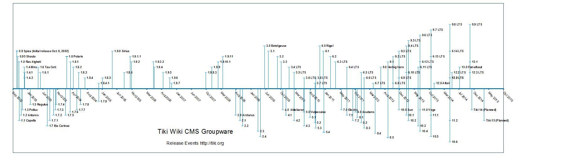 Tiki release timeline